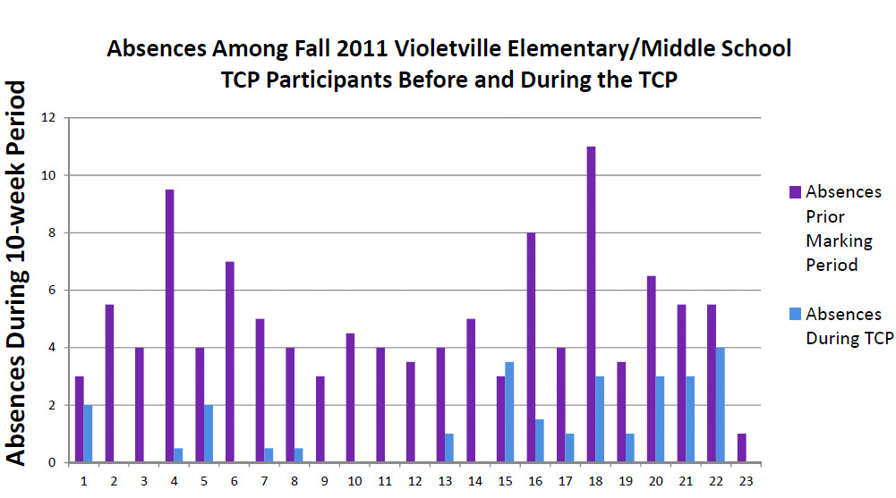 The blue bars are 2012 absences at Baltmore's Violetville Elementary/Middle School during the Truancy Court Program. The purple bars are absences in the prior marking period. (Source:  University of Baltimore School of Law)