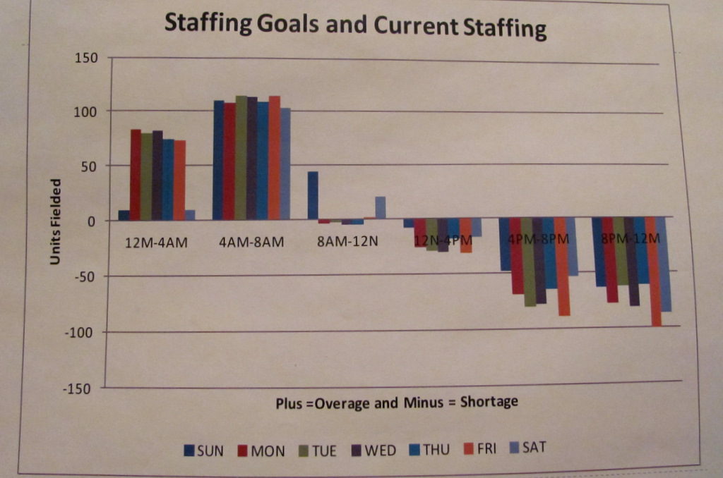 STAFFING MISALIGNMENTS: Chart by Consultant Bellmio of patrol staffing imbalance between the early morning hours and the high-crime hours of 4 p.m. to midnight. (Public Safety Committee)