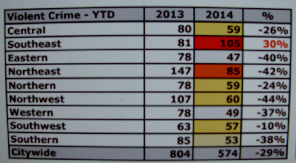 Violent crime reported in Baltimore by police district. (Comstat Police Stats)