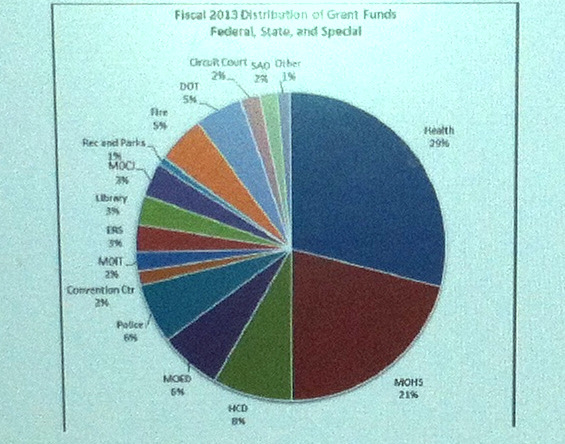 Distribution of grant funds by agency in fiscal 2013. (Page 7,