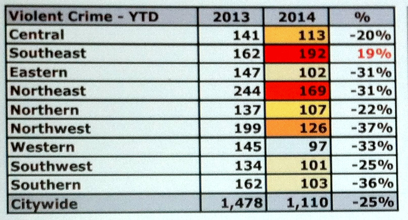 Stats from the first two months of 2014 show overall declines in violent crime except for the Southeast Police District. (Comstat)