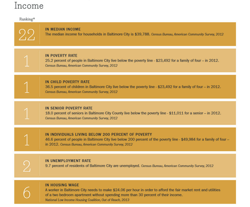 Data for Baltimore city in the Maryland Alliance for the Poor 's2014 Poverty Profiles report.