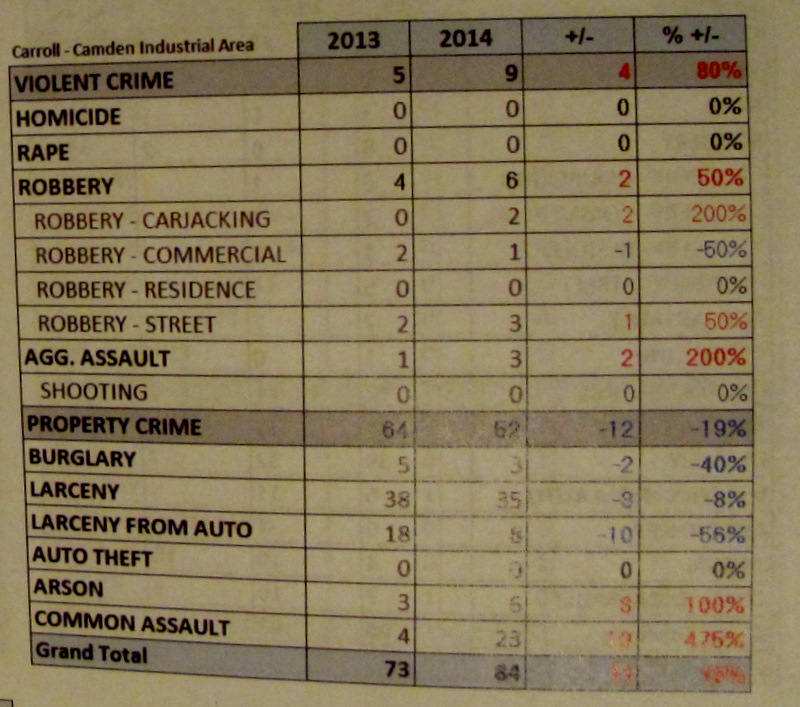 Stats on crime for the last four monhs of 20134 and 2014 in the area surrounding the casino. (Baltimore City Police)