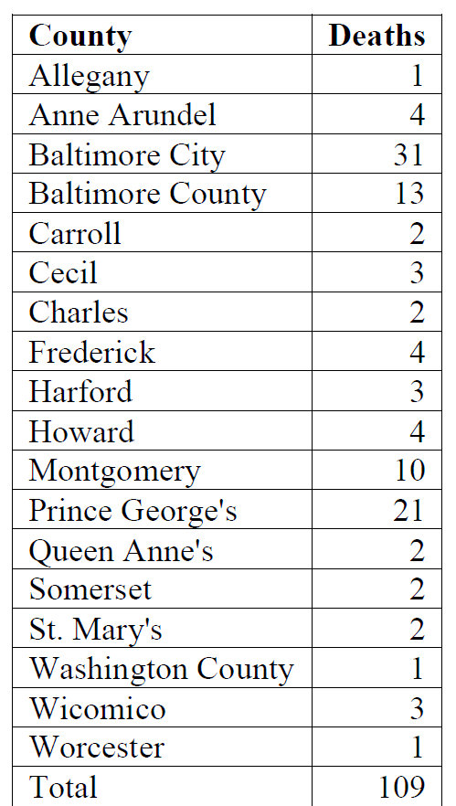 Police-involved deaths in Maryland. (Source Briefing Paper on Deaths in Police Encounters in Maryland: 2010-2014, ACLU of Maryland)