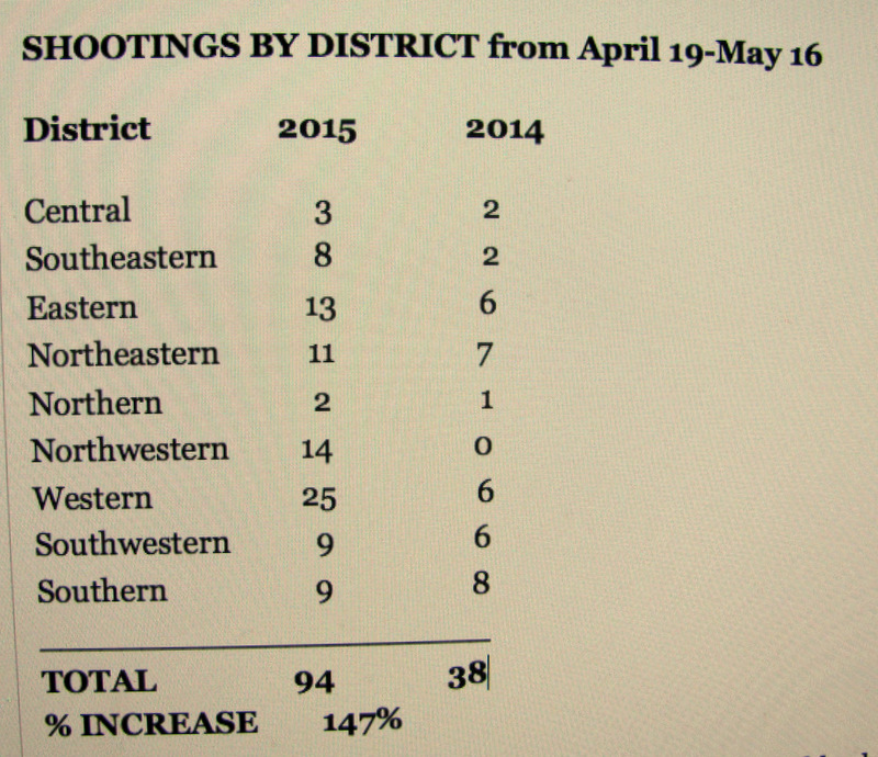 Source: Baltimore Police Incident Report, May 19, 2015