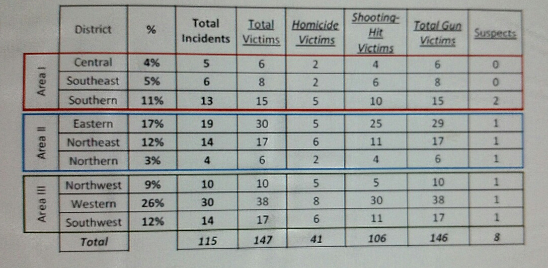 Breakdown by police district of homicides and shootings in Baltimore last month. (Baltimore Police Department)