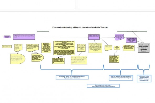 Baltimore Decision Assistance Tool flowchart used for distribution of housing vouchers.