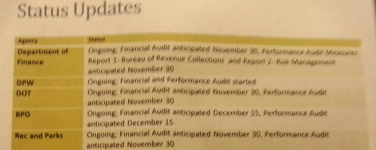 Finance Director Henry Raymond said that financial and performance audits of three city agencies were expected by November 30 in this document to the City Council. Only a single performance audit has been finished. (Department of Finance, November 12, 2015)