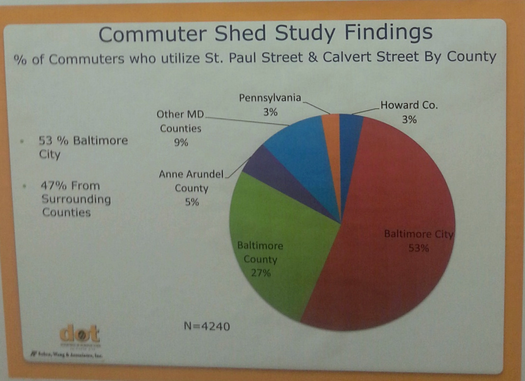 Breakdown of where drivers who use St. paul and Calvert streets live – 53% in city, 47% elsewhere. (Sabra, Wang & Associates)