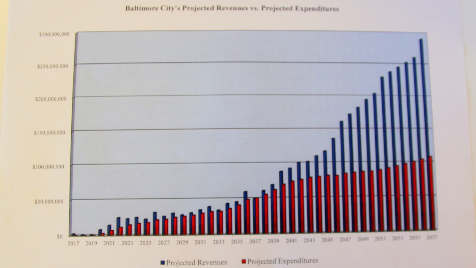 Projected city revenues from the Port Covington project vs. projected expenses. (Baltimore Development Corporation)