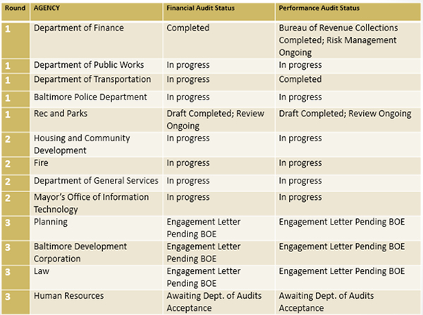 City agency audits. The audits listed as