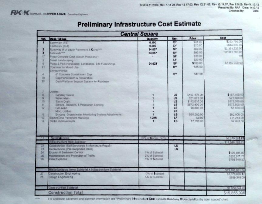 Original cost estimates for infrastructure at Central Square to be paid by city. The amounts were prepared and updated by consultant RK&K between August 2000 and September 2012. (2013 Harbor Point TIF package)