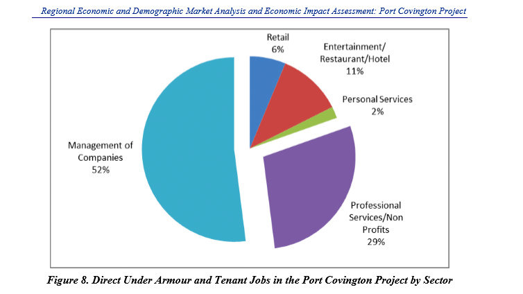 Under Armour and Tenant Jobs, by Sector. (Battelle report on Port Covington)