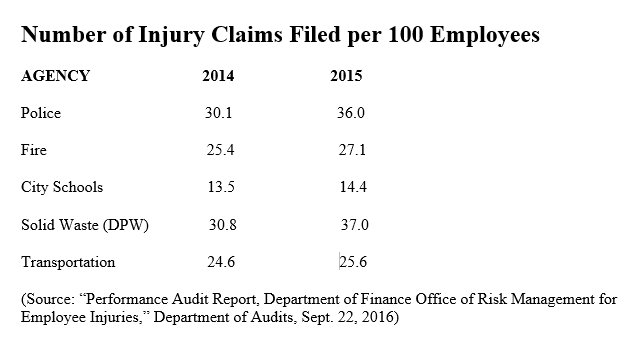 "(Source: ""Performance Audit Report, Department of Finance Office of Risk Management for Employee Injuries,"" Department of Audits, Sept. 22, 2016)"