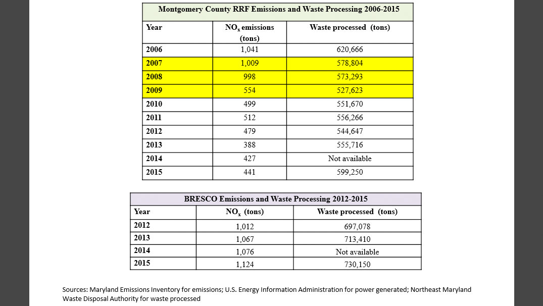 NOx emission comparison Montgomery County Resource Recovery Facility vs BRESCO. (Environmental Integrity Project)