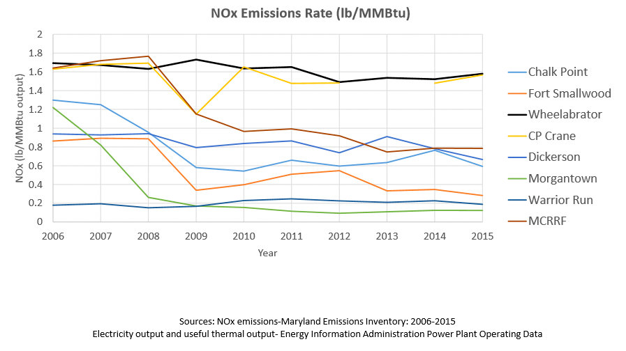 NOx emissions declining at all other Maryland electrical generating facilities except Wheelabrator's Baltimore plant. CP Crane recently filed a deactivation notice. (Environmental Integrity Project)
