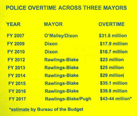 police overtime by mayor