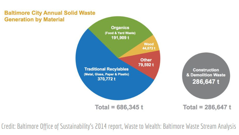 Baltimore's garbage breakdown. (Baltimore Office of Sustainability, 2014)