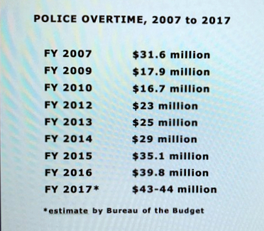 Police overtime dipped during the Sheila Dixon administration in 2009-10, then mushroomed after Stephanie Rawlings-Blake became mayor. So far, it has shown no sign of coming down under Mayor Pugh.