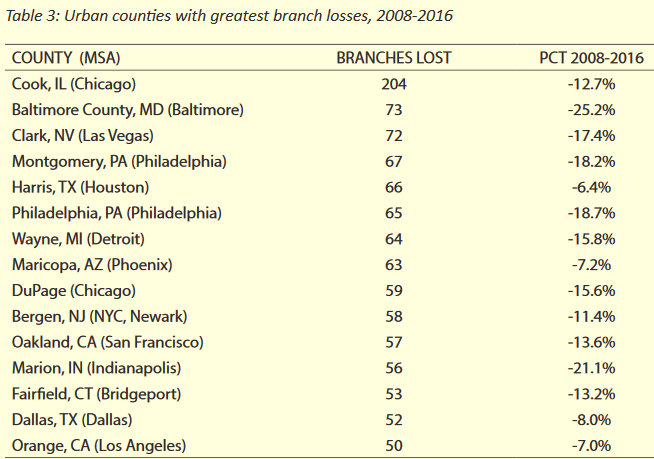 Bank Branch Closures from 2008-2016 ncrc