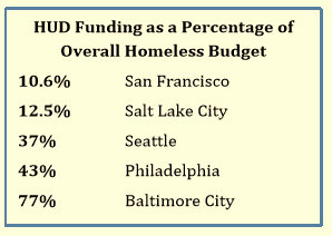 From the 2017 Mayoral Workgroup on Homelessness.
