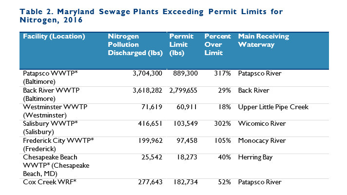 Maryland sewage treatment plants exceeding the permit limits for nitrogen in 2016. (Environmental Integrity Project)