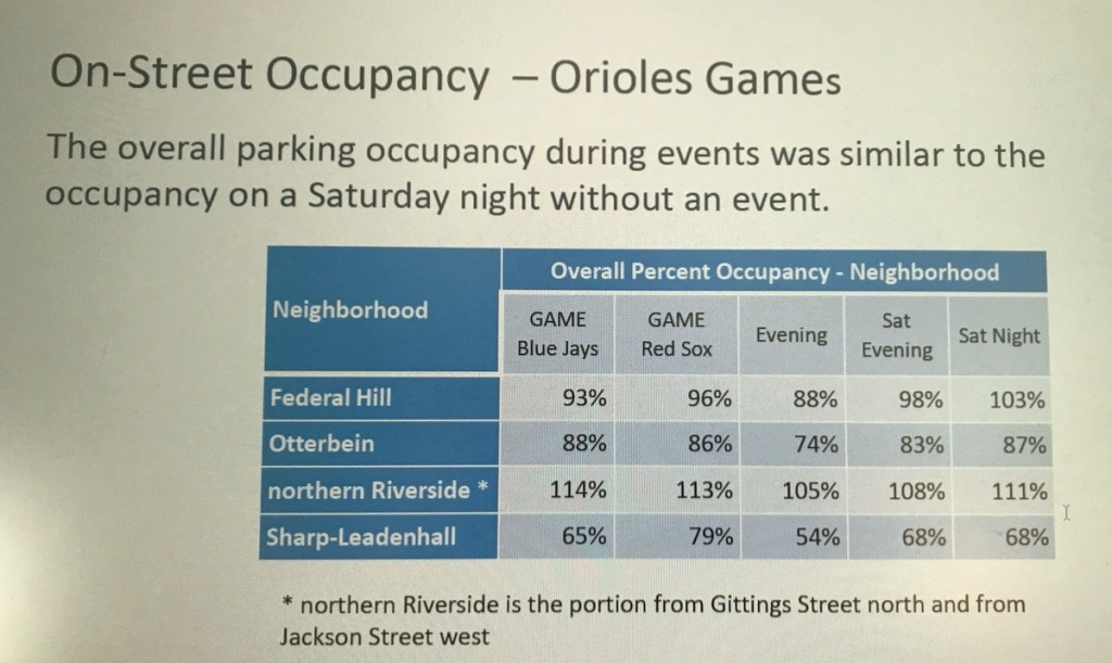 The mismatch between cars and parking spaces during Orioles games and during the Saturday night bar scene. (South Baltimore Gateway Parking Study)