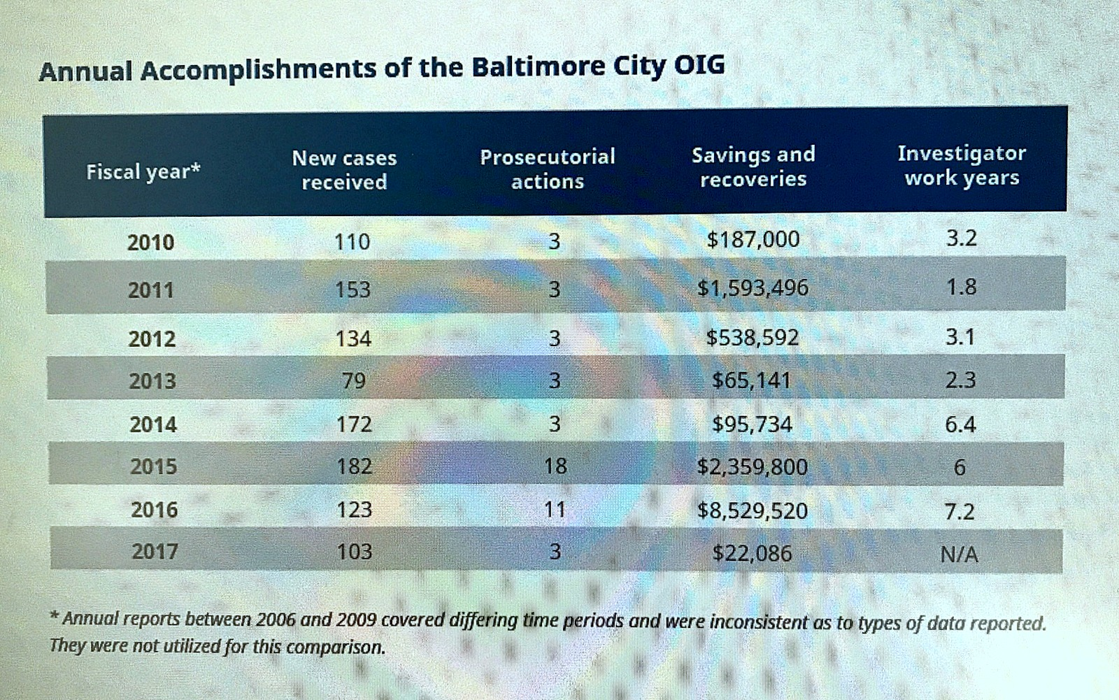 Metrics of the yearly performance of the OIG, compiled from annual reports. (