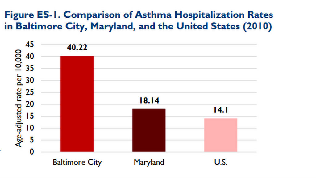 Asthma rates in Baltimore in 2010 were dramatically higher in Baltimore than in Maryland or the U.S. as a whole. (Environmental Integrity Project)