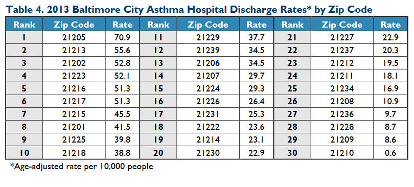 Asthma hospital discharge rates by zip code in Baltimore, 2013. (Environmental Integrity Project)