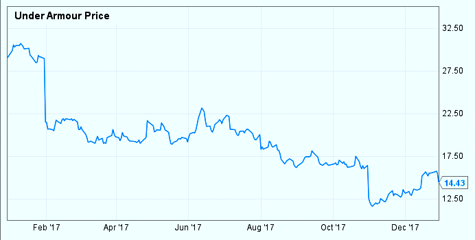 Under Armour's stock price dropped 50.3% in calendar year 2017. (S&P Global Market Intelligence)