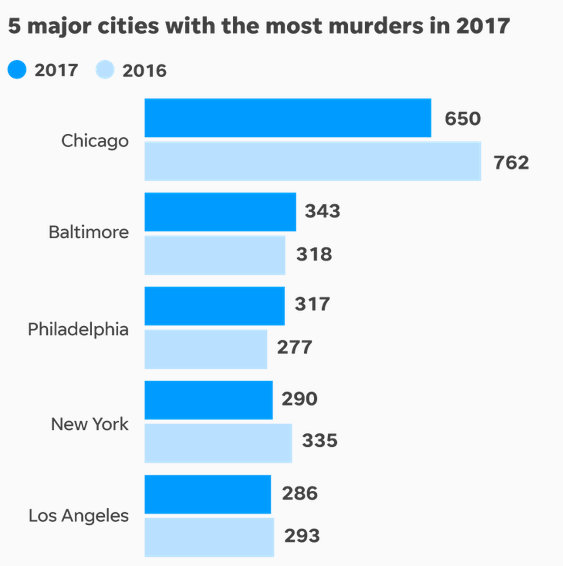 From USA Today's 2/19/18 story reviewing data for the 50 largest American cities.