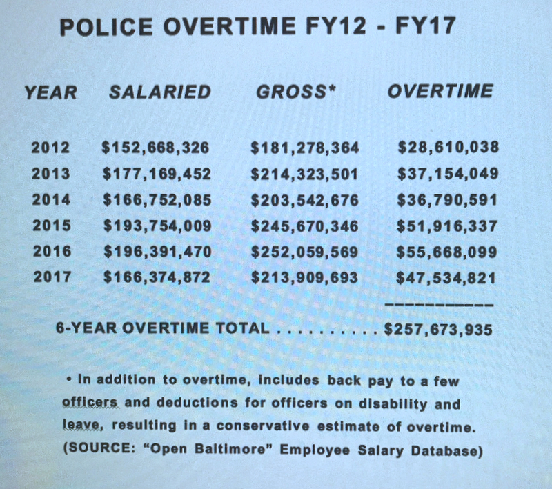 police overtime chart fy12-17