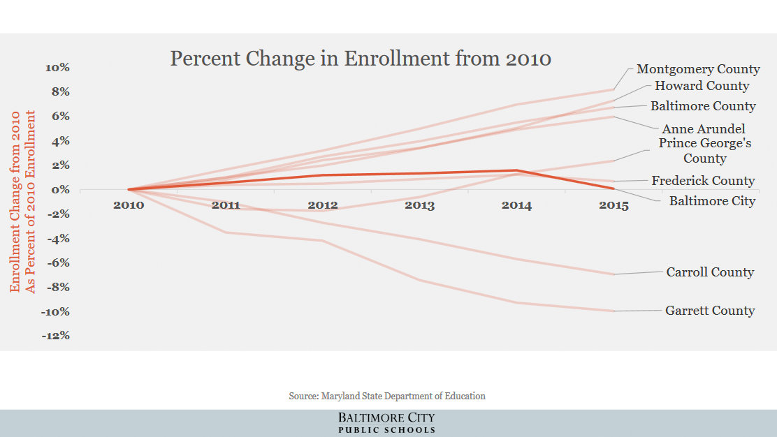 Enrollment change since 2010 as a percent of 2010 enrollment . (Baltimore City Public Schools)