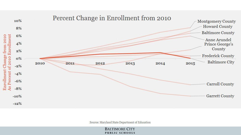 Enrollment change since 2010 as a percent of 2010 enrollment . (Baltimore City Public Schools)