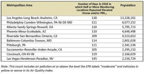 Air quality in the moderate range elevates the risk of premature death, asthma attacks and other adverse health impacts. (environmentamerica.org)