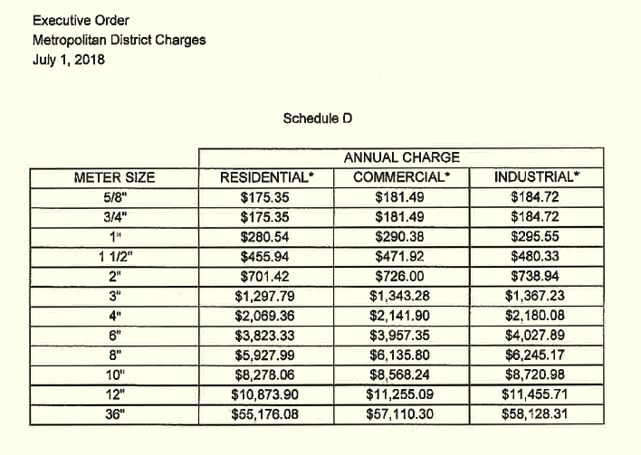 The schedule of FY19 annual service charges for property owners based on the size of their water pipe. This constitutes one of three charges. The others are a county sewer service charge and a city water usage charge.