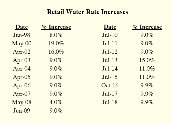 The spiraling increase in Baltimore City water rates over the last 20 years. (