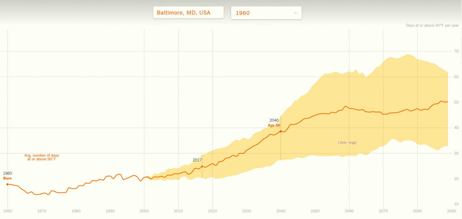 By the year 2090, scientists consulted by the New York Times said, Baltimore summers will have, on average, 50 days when the temperature hits 90 degrees or higher.