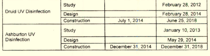 The original timetable that DPW submitted to the EPA called for construction at both reservoirs to be finished by this year. (EPA, Baltimore Brew FOIA request)