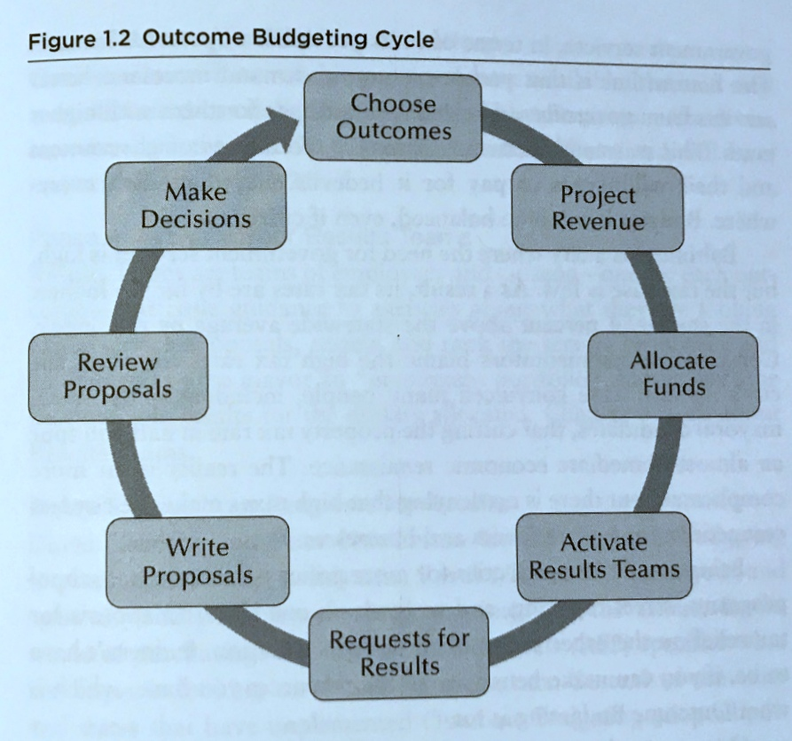 By first choosing the outcomes of programs, a city can better assess their results and make a