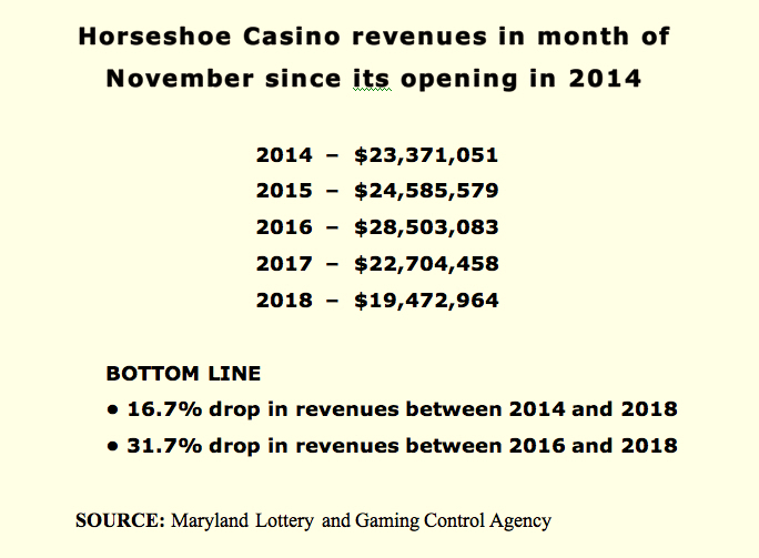 Horseshoe Casino Revenues, Nov. 2014-2018