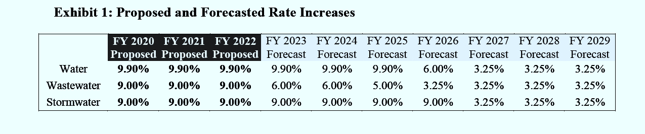DPW has outlined a near doubling of water, sewage and stormwater rates over the next 10 years. (Notice to Board of Estimates)