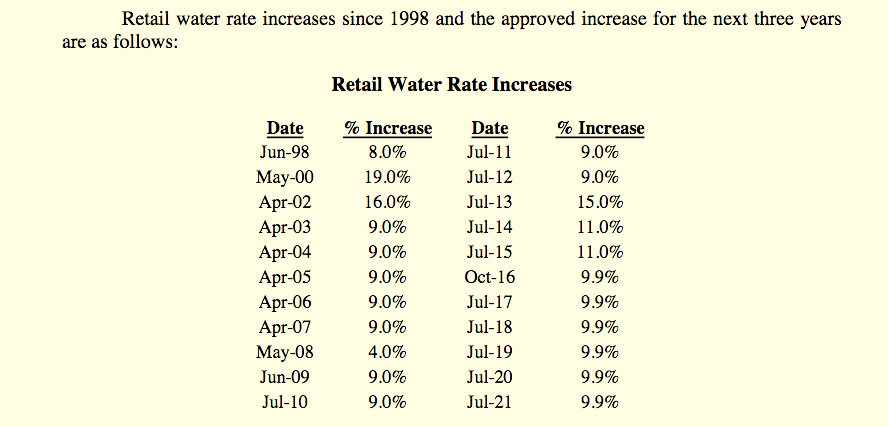 Water rates have increased every year since 2002. This breakdown comes from the DPW.