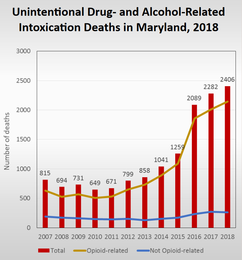 Annual 2018 Drug Intox Report health.maryland.gov opioid