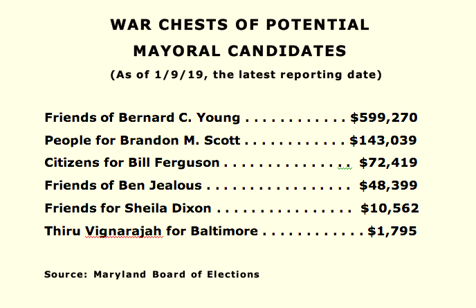 war chests, mayors race, july 2019