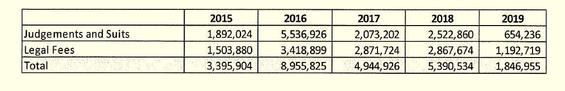 Breakdown of the yearly costs for settling police misconduct cases in Baltimore. (Bureau of the Budget)