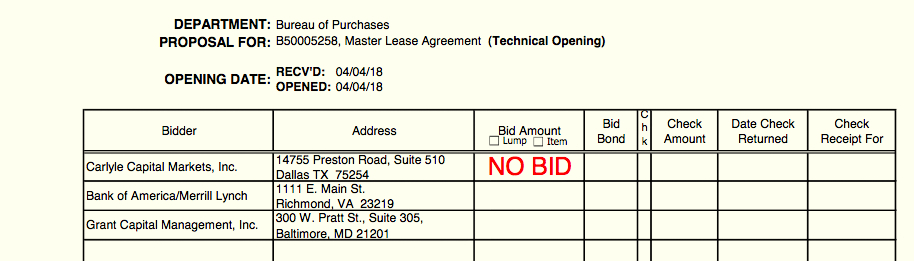 AND THEN THERE WAS ONE: In the latest master lease agreement approved by the Board of Estimates, Carlyle Capital bowed out before bid opening. Then the Bank of America/Merrill Lynch was disqualified by the city law department. The net result: Grant Capital was the sole bidder on the contract. (Bid sheet, Baltimore Board of Estimates)