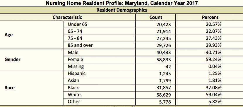 There are about 99,000 people living in Maryland's 225 certified nursing homes, with 57% over the age of 75. The racial breakdown is 59% white and 32% black in the state. (Maryland Health Care Commission)