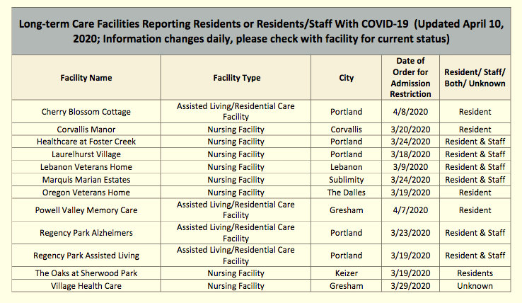 Data on nursing homes with infected residents or staff posted online in Oregon. (Oregon Health Authority)